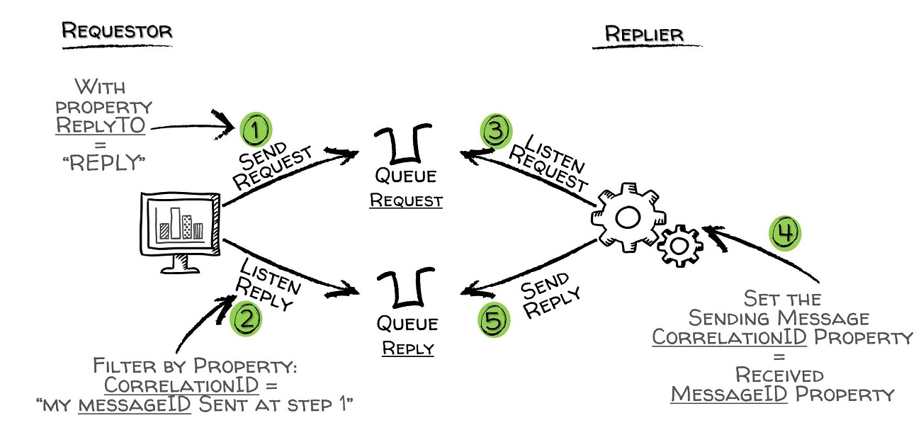 A candidate design for a messaging request/reply solution.