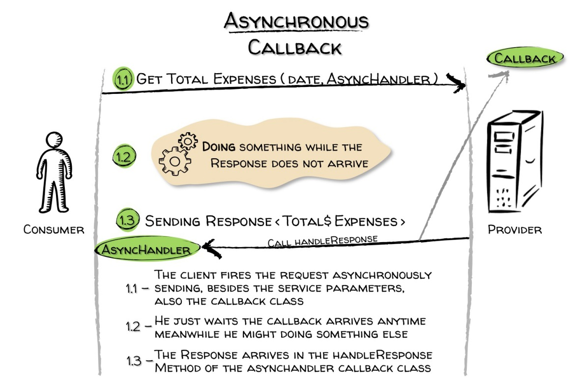 Picture 3. The asynchronous callback scenario