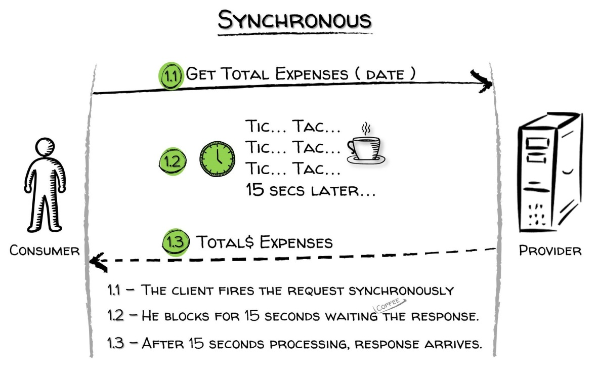 Picture 1. The synchronous calling scenario