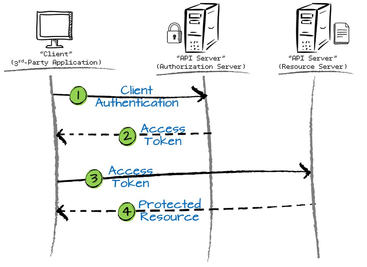 Client_Credentials_Flow