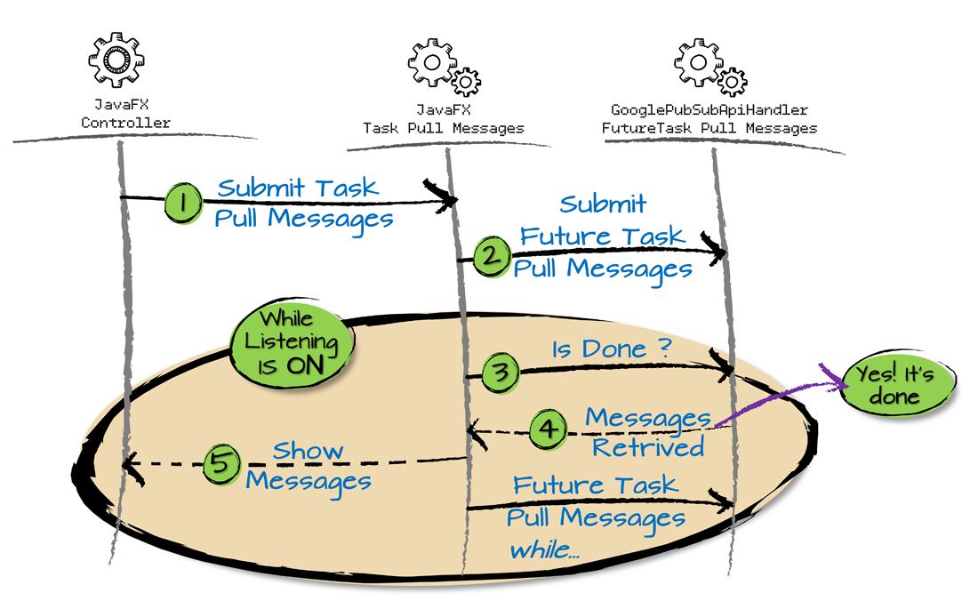 Diagram_LoopJavaFXControllerTask