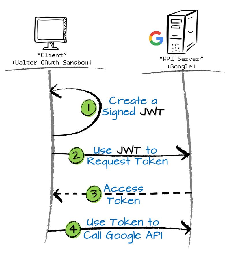 Flow_JWT_ServiceAccount