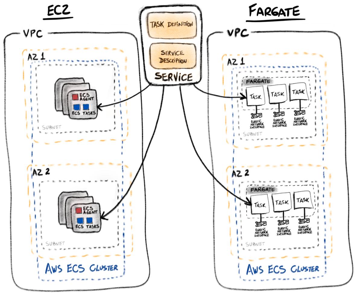 Architecture_ECS_EC2_Fargate
