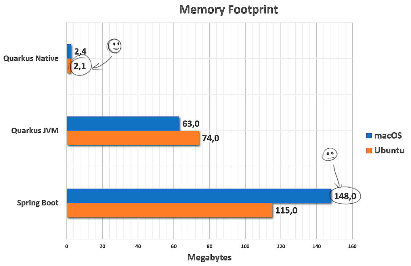 memory footprint graph