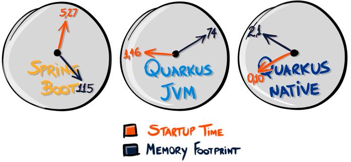 startup graphic